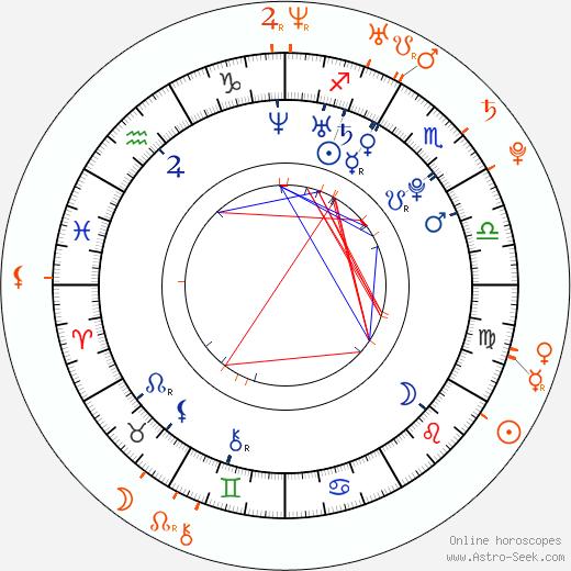 Horoscope Matching, Love compatibility: Amanda Seyfried and Micah Alberti