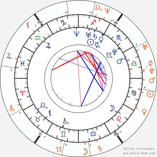 Horoscope Matching, Love compatibility: Amanda Seyfried and Ryan Phillippe
