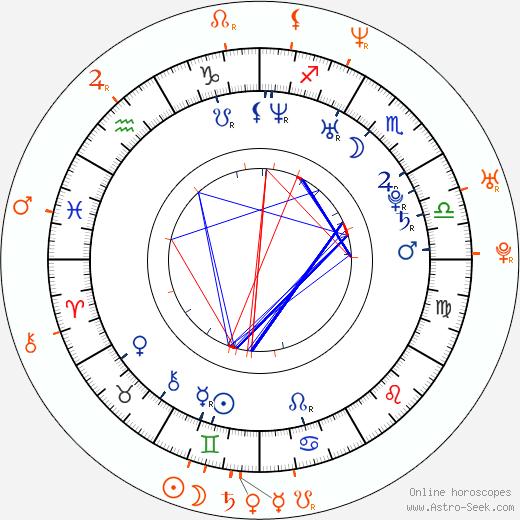 Horoscope Matching, Love compatibility: Amelia Warner and Adam Garcia