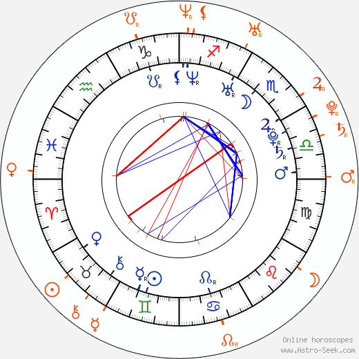 Horoscope Matching, Love compatibility: Amelia Warner and Jamie Dornan