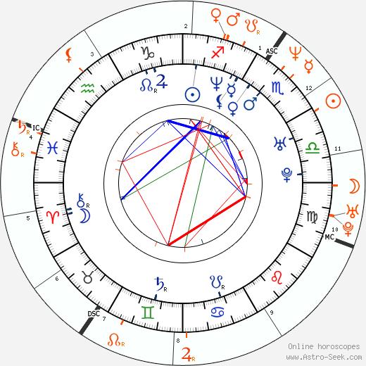 Horoscope Matching, Love compatibility: Andrea Di Stefano and Valeria Golino