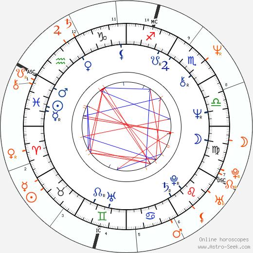 Horoscope Matching, Love compatibility: Andrea Roncato and Moana Pozzi