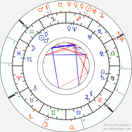 Horoscope Matching, Love compatibility: Andrew Keegan and Elisha Cuthbert