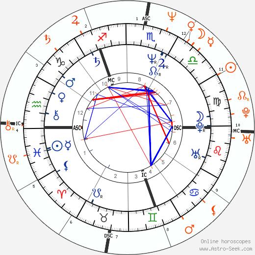 Horoscope Matching, Love compatibility: Andy Gibb and Tai Babilonia