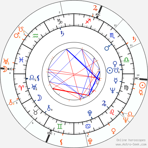 Horoscope Matching, Love compatibility: Anita Ekberg and Scott Brady