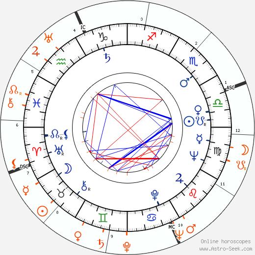 Horoscope Matching, Love compatibility: Anita Ekberg and Tyrone Power