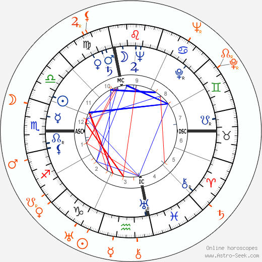 Horoscope Matching, Love compatibility: Anita O'Day and Gene Krupa