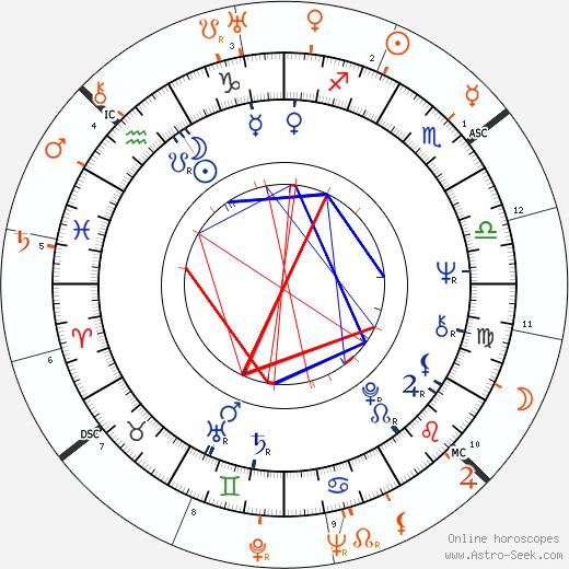 Horoscope Matching, Love compatibility: Anita Pallenberg and Alberto Moravia