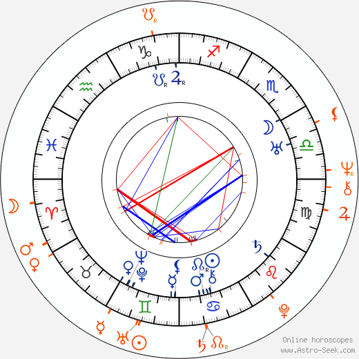 Horoscope Matching, Love compatibility: Anna Steimarová and Evelyna Steimarová