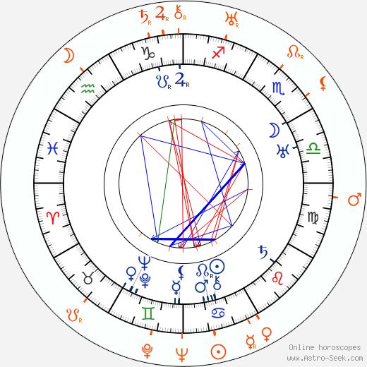 Horoscope Matching, Love compatibility: Anna Steimarová and Jindřich Láznička