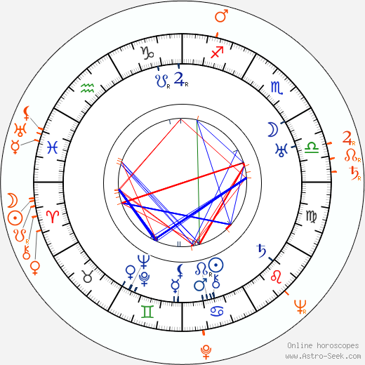 Horoscope Matching, Love compatibility: Anna Steimarová and Miloš Steimar