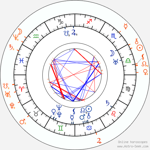 Horoscope Matching, Love compatibility: Anna Steimarová and Vendelín Budil