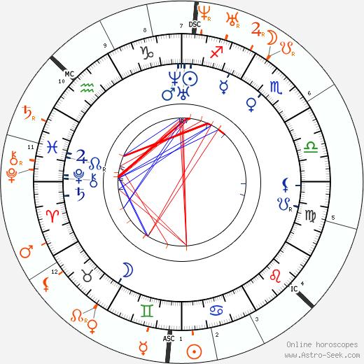 Horoscope Matching, Love compatibility: Anne Brontë and Branwell Brontë