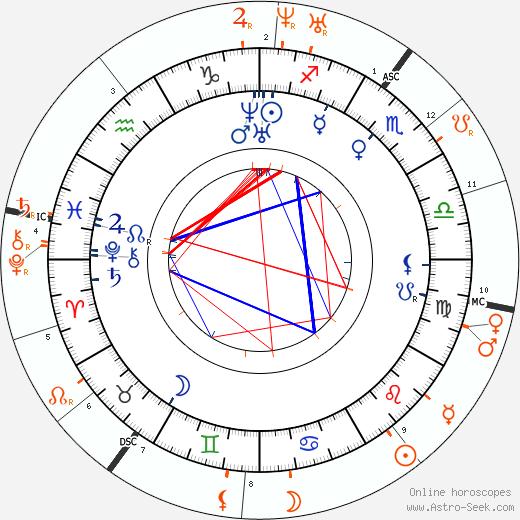 Horoscope Matching, Love compatibility: Anne Brontë and Emily Brontë