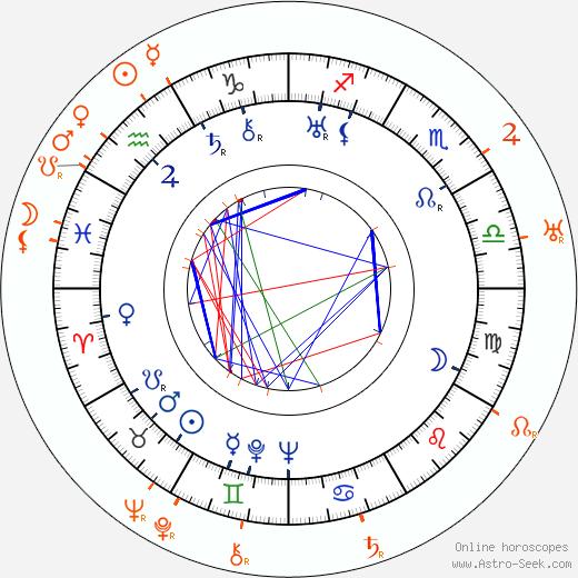 Horoscope Matching, Love compatibility: Anny Ondra and Karel Lamač
