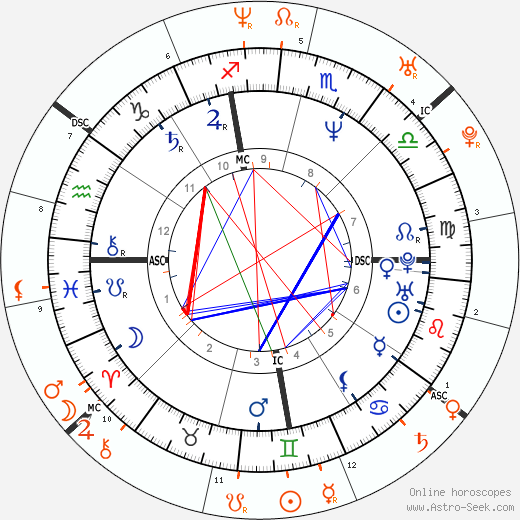 Horoscope Matching, Love compatibility: Antonio Banderas and Angelina Jolie