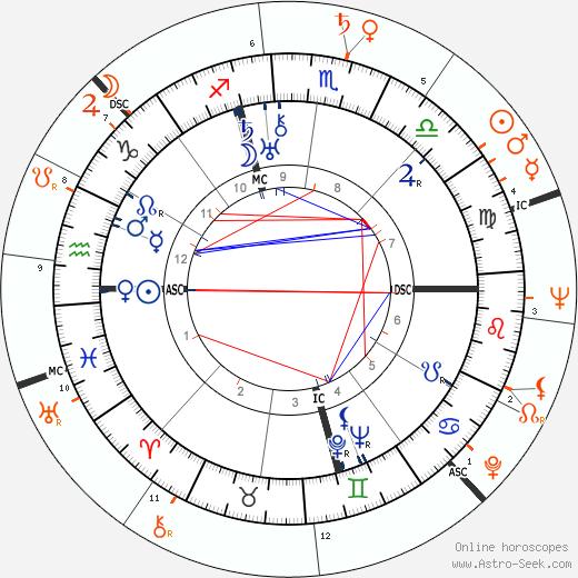 Horoscope Matching, Love compatibility: Antonio De Curtis and Silvana Pampanini