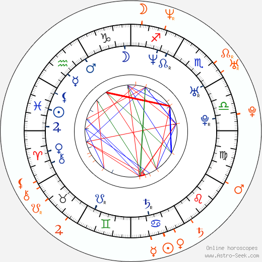 Horoscope Matching, Love compatibility: Aracely Arámbula and Arturo Carmona