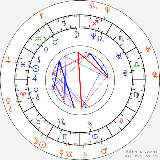 Horoscope Matching, Love compatibility: Aracely Arámbula and Eduardo Verástegui