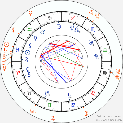 Horoscope Matching, Love compatibility: Aracely Arámbula and Fernando Colunga