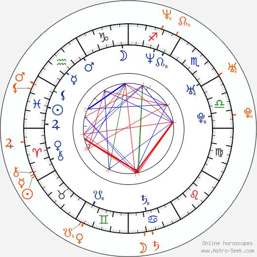 Horoscope Matching, Love compatibility: Aracely Arámbula and Gabriel Soto
