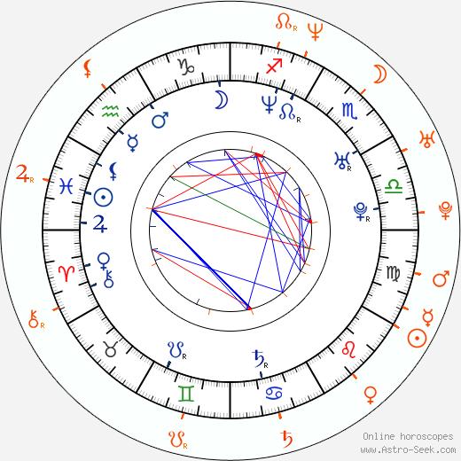 Horoscope Matching, Love compatibility: Aracely Arámbula and Pablo Montero