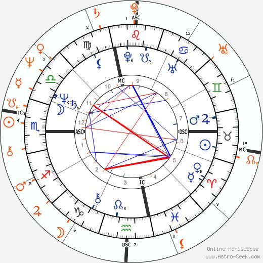 Horoscope Matching, Love compatibility: Arielle Dombasle and Bernard-Henri Lévy