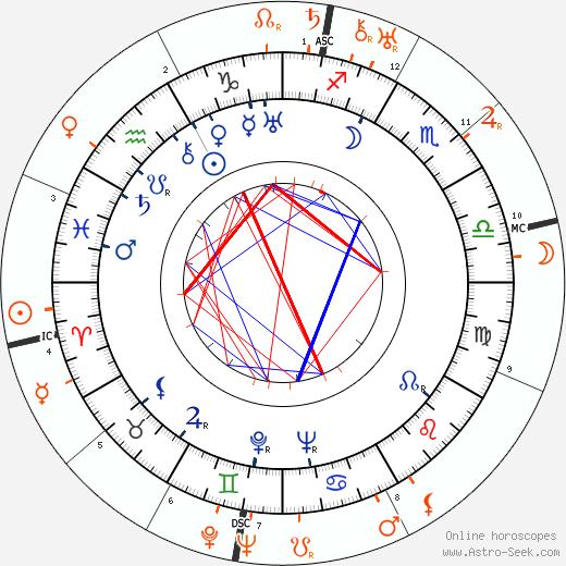 Horoscope Matching, Love compatibility: Aristotle Onassis and Gloria Swanson