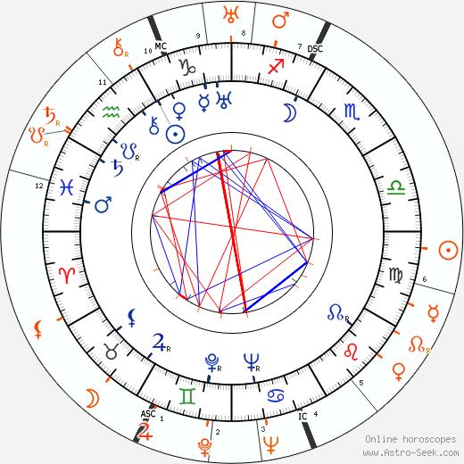 Horoscope Matching, Love compatibility: Aristotle Onassis and Greta Garbo