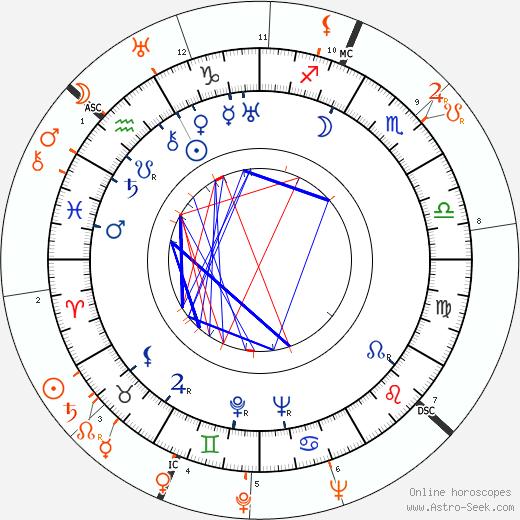 Horoscope Matching, Love compatibility: Aristotle Onassis and Simone Simon