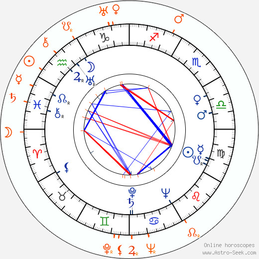 Horoscope Matching, Love compatibility: Arleen Whelan and Cesar Romero