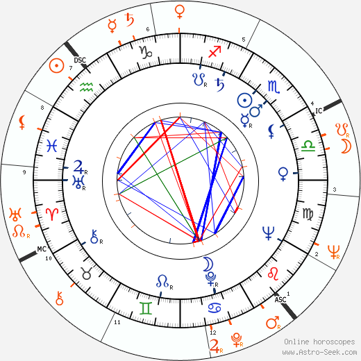 Horoscope Matching, Love compatibility: Art Aragon and Mamie Van Doren