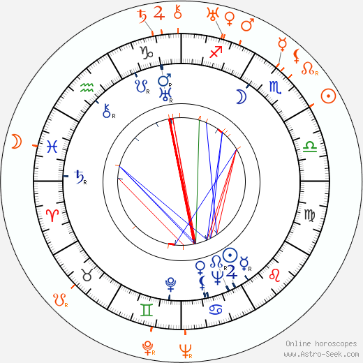 Horoscope Matching, Love compatibility: Arthur Jarrett and Gilda Gray