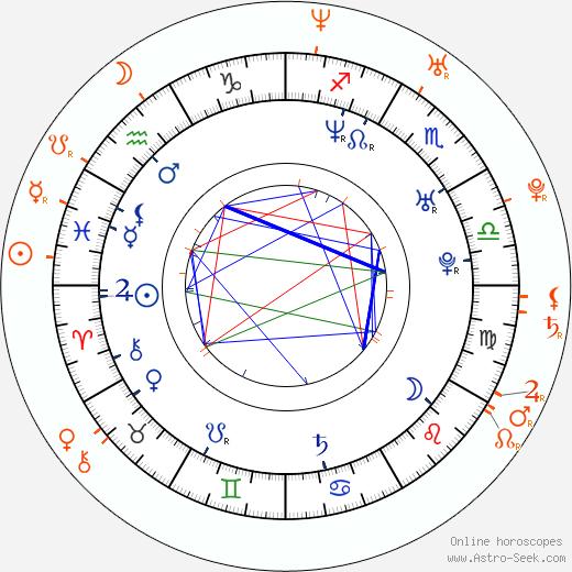 Horoscope Matching, Love compatibility: Arturo Valls and Kira Miró