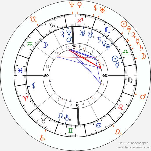 Horoscope Matching, Love compatibility: Ashlee Simpson and Josh Henderson