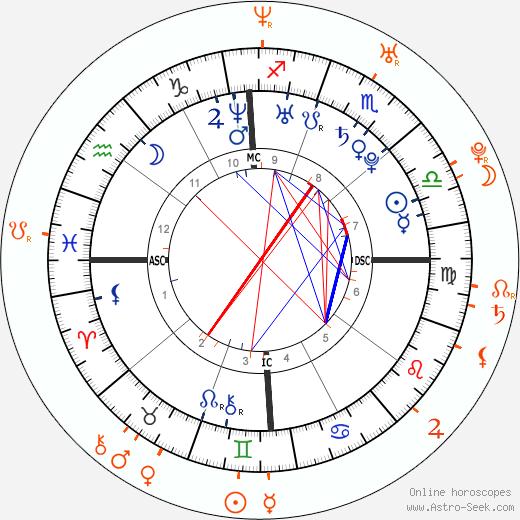Horoscope Matching, Love compatibility: Ashlee Simpson and Peter Wentz