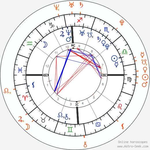 Horoscope Matching, Love compatibility: Ashlee Simpson and Tyler Hoechlin