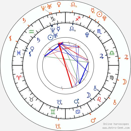 Horoscope Matching, Love compatibility: Ashley Argota and Nathan Kress