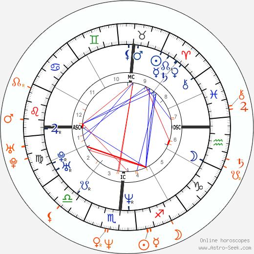 Horoscope Matching, Love compatibility: Ashley Judd and Jon Stewart