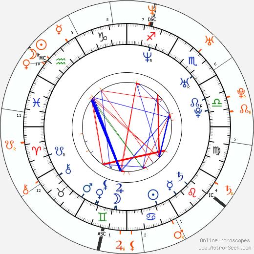 Horoscope Matching, Love compatibility: Ashley Scott and Ashton Kutcher