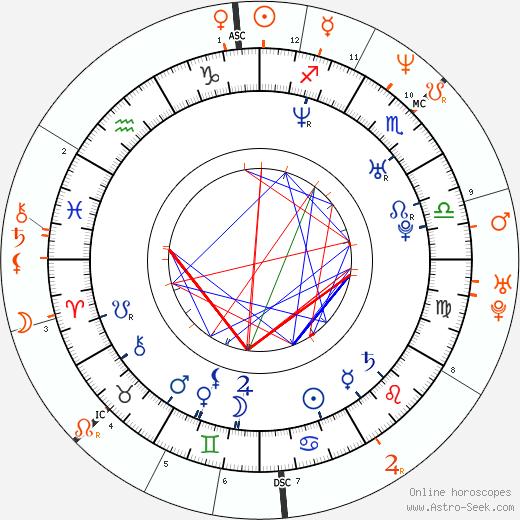 Horoscope Matching, Love compatibility: Ashley Scott and Kiefer Sutherland
