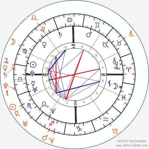 Horoscope Matching, Love compatibility: Asia Argento and Fu'ad Aït Aattou