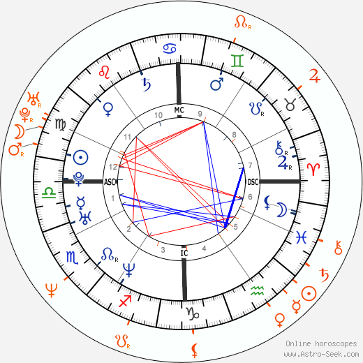 Horoscope Matching, Love compatibility: Asia Argento and Rosalinda Celentano
