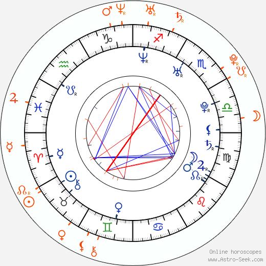 Horoscope Matching, Love compatibility: Austin Nichols and Amber Heard