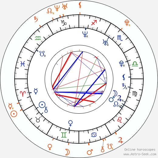 Horoscope Matching, Love compatibility: Austin Nichols and Chloe Bennet