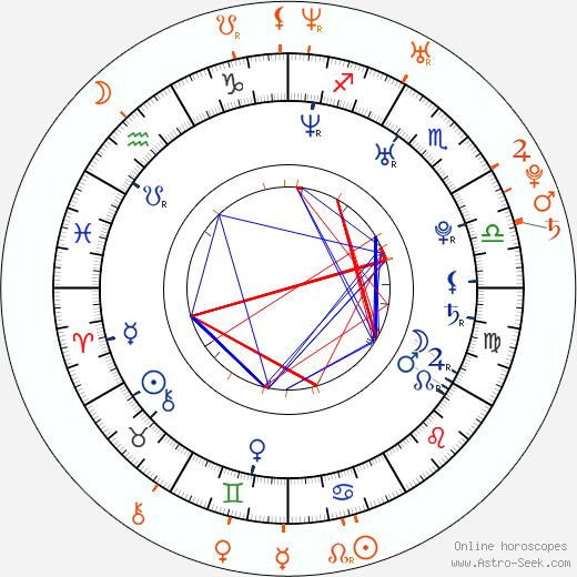 Horoscope Matching, Love compatibility: Austin Nichols and Sophia Bush