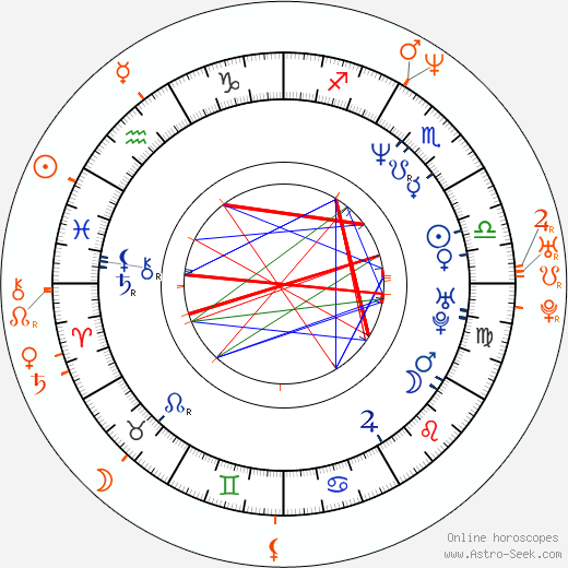 Horoscope Matching, Love compatibility: Bai Ling and Thomas Jane
