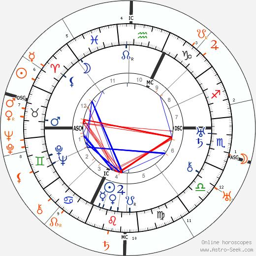 Horoscope Matching, Love compatibility: Barbara La Marr and Charlie Chaplin
