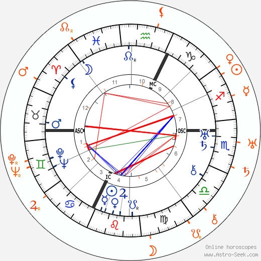 Horoscope Matching, Love compatibility: Barbara La Marr and David Butler