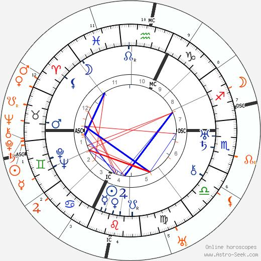Horoscope Matching, Love compatibility: Barbara La Marr and Douglas Fairbanks Sr.